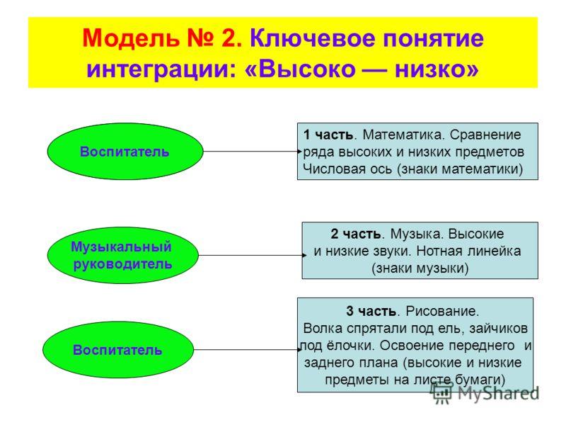 Модель 2. Ключевое понятие интеграции: «Высоко низко» Воспитатель Музыкальный руководитель Воспитатель 1 часть. Математика. Сравнение ряда высоких и низких предметов Числовая ось (знаки математики) 2 часть. Музыка. Высокие и низкие звуки. Нотная лине