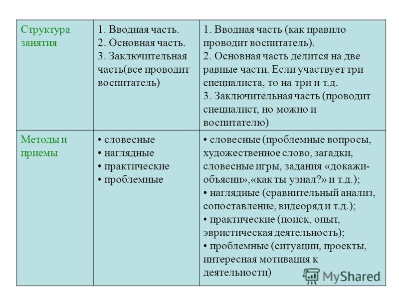 Структура занятия 1. Вводная часть. 2. Основная часть. 3. Заключительная часть(все проводит воспитатель) 1. Вводная часть (как правило проводит воспитатель). 2. Основная часть делится на две равные части. Если участвует три специалиста, то на три и т