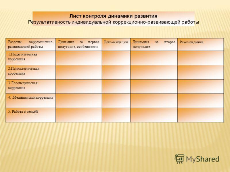 Лист контроля динамики развития Результативность индивидуальной коррекционно-развивающей работы Разделы коррекционно- развивающей работы Динамика за первое полугодие, особенности РекомендацииДинамика за второе полугодие Рекомендации 1.Педагогическая