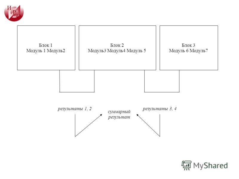 суммарный результат результаты 3, 4результаты 1, 2 Блок 1 Модуль 1 Модуль2 Блок 2 Модуль3 Модуль4 Модуль 5 Блок 3 Модуль 6 Модуль7