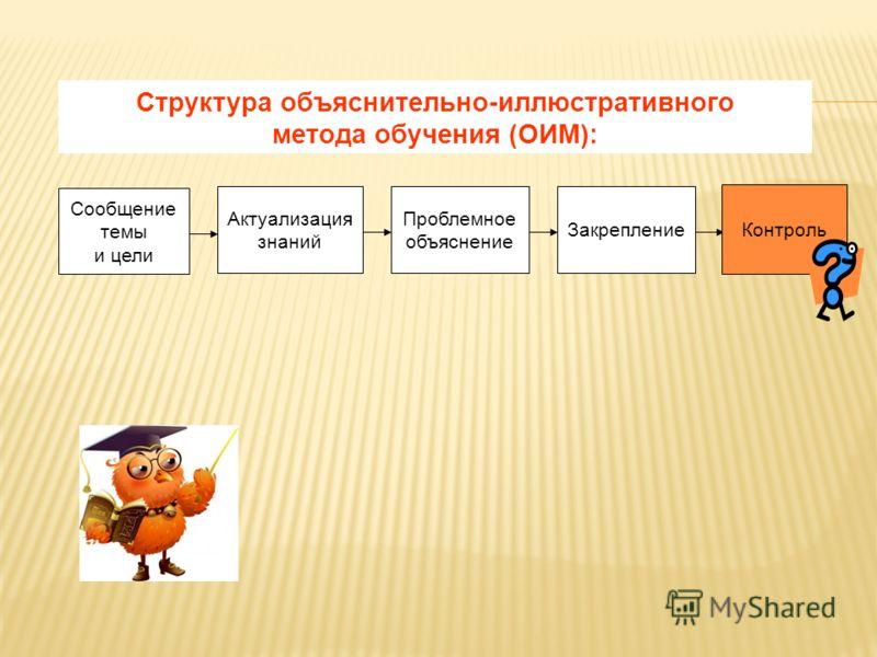 Формирование любого умения проходит через этапы: 1. Приобретение первичного опыта и мотивация. 2. Получение теоретических знаний о новом способе (алгоритме) действия. 3. Тренинг в применении установленного алгоритма, уточнение связей, самоконтроль и