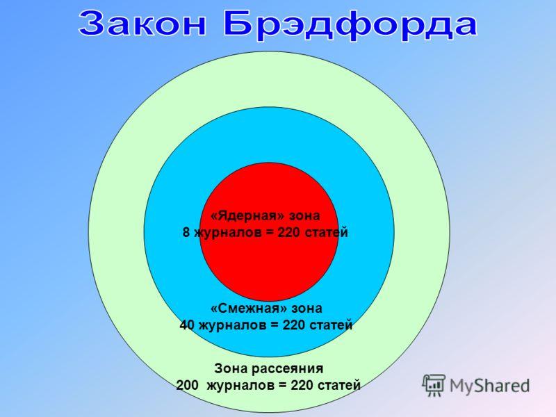 «Ядерная» зона 8 журналов = 220 статей «Смежная» зона 40 журналов = 220 статей Зона рассеяния 200 журналов = 220 статей