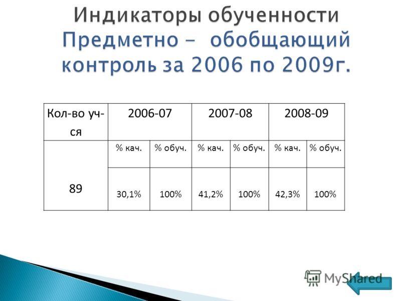Кол-во уч- ся 2006-072007-082008-09 89 % кач.% обуч.% кач.% обуч.% кач.% обуч. 30,1%100%41,2%100%42,3%100%
