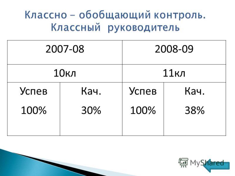 2007-082008-09 10кл11кл Успев 100% Кач. 30% Успев 100% Кач. 38%
