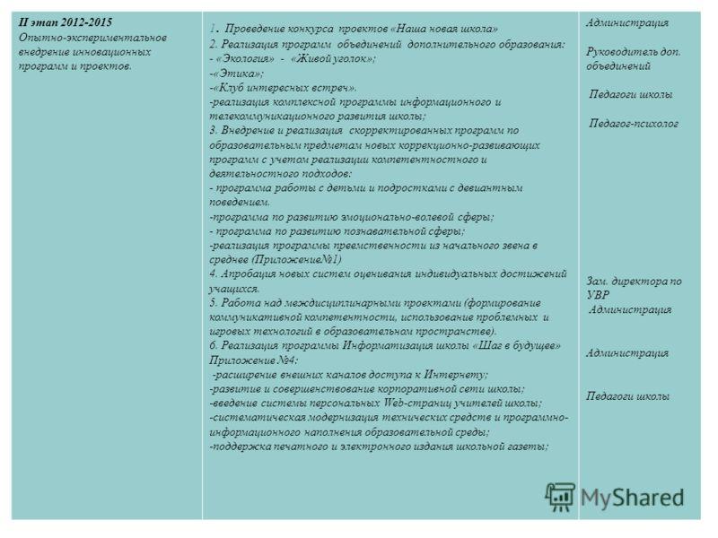 II этап 2012-2015 Опытно-экспериментальное внедрение инновационных программ и проектов. 1. Проведение конкурса проектов «Наша новая школа» 2. Реализация программ объединений дополнительного образования: - «Экология» - «Живой уголок»; -«Этика»; -«Клуб