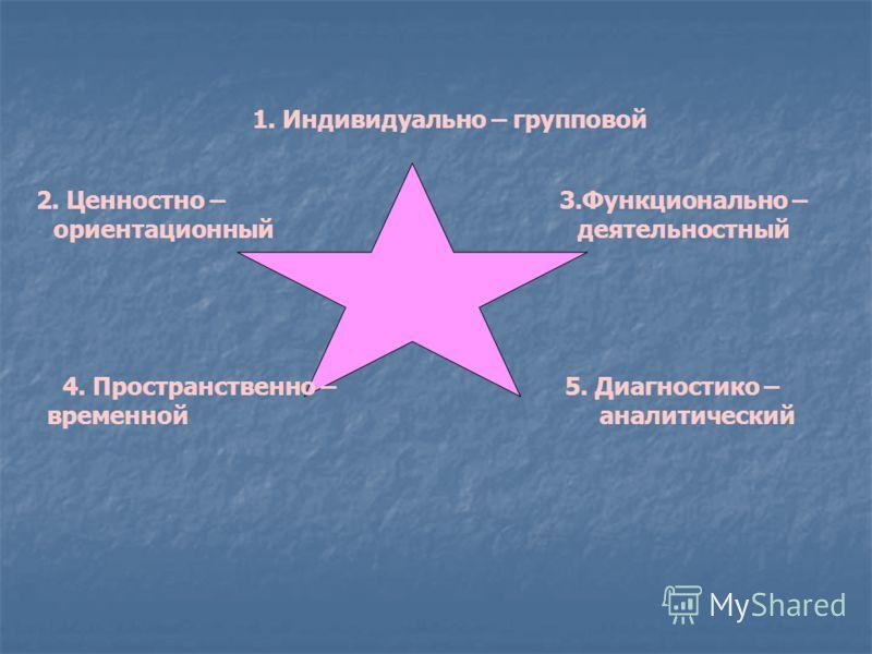 1. Индивидуально – групповой 2. Ценностно – 3.Функционально – ориентационный деятельностный 4. Пространственно – 5. Диагностико – временной аналитический
