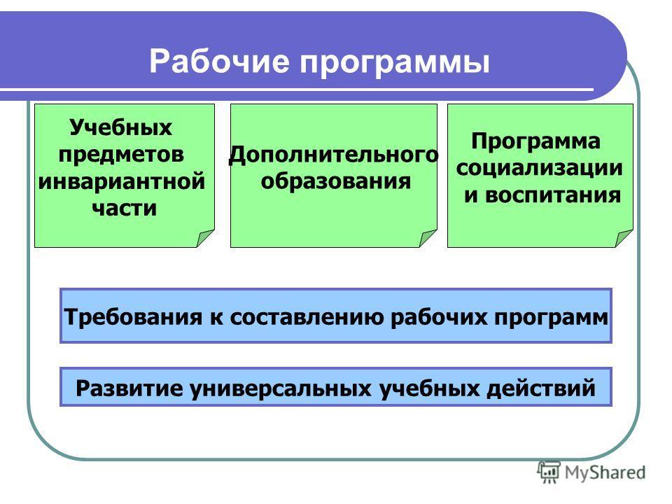 Рабочие программы Учебных предметов инвариантной части Дополнительного образования Требования к составлению рабочих программ Развитие универсальных учебных действий Программа социализации и воспитания