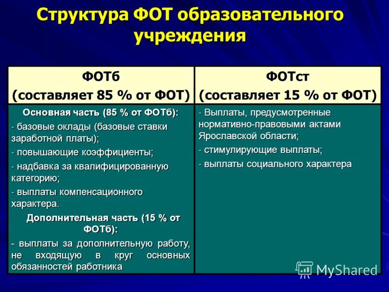 Структура ФОТ образовательного учреждения ФОТб (составляет 85 % от ФОТ) ФОТст (составляет 15 % от ФОТ) Основная часть (85 % от ФОТб): - базовые оклады (базовые ставки заработной платы); - повышающие коэффициенты; - надбавка за квалифицированную катег