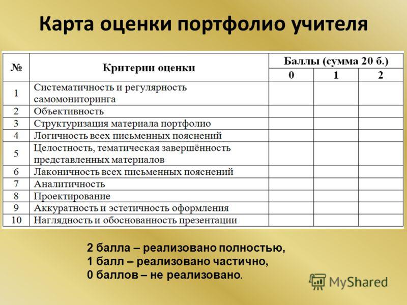 Карта оценки портфолио учителя 2 балла – реализовано полностью, 1 балл – реализовано частично, 0 баллов – не реализовано.