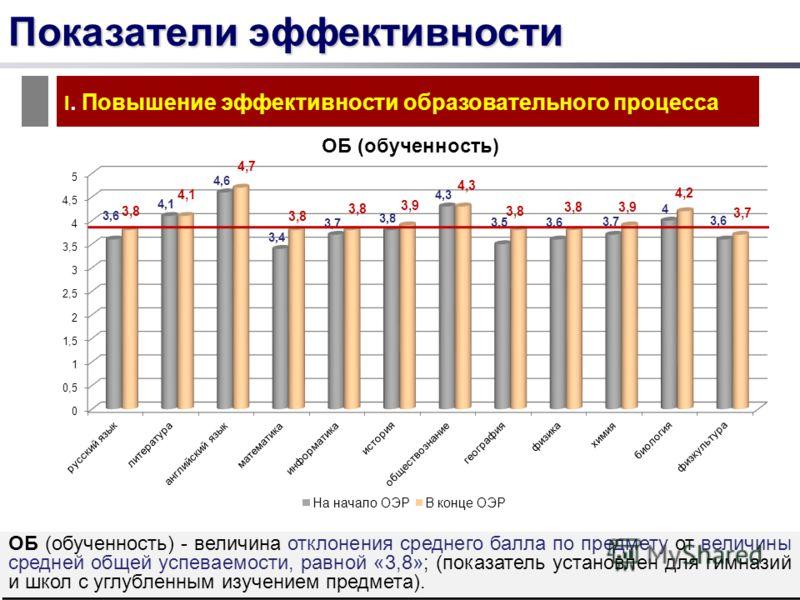 Показатели эффективности I. Повышение эффективности образовательного процесса ОБ (обученность) - величина отклонения среднего балла по предмету от величины средней общей успеваемости, равной «3,8»; (показатель установлен для гимназий и школ с углубле