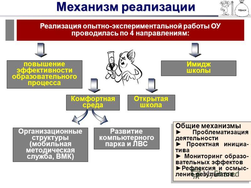 Механизм реализации Реализация опытно-экспериментальной работы ОУ проводилась по 4 направлениям: повышение эффективности образовательного процесса Комфортная среда Организационные структуры (мобильная методическая служба, ВМК) Развитие компьютерного