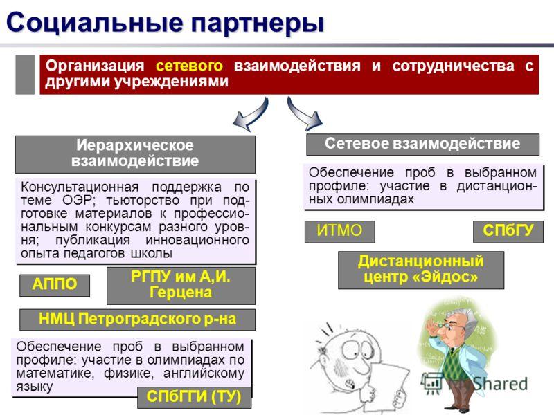 Социальные партнеры Организация сетевого взаимодействия и сотрудничества с другими учреждениями Иерархическое взаимодействие Сетевое взаимодействие Консультационная поддержка по теме ОЭР; тьюторство при под- готовке материалов к профессио- нальным ко