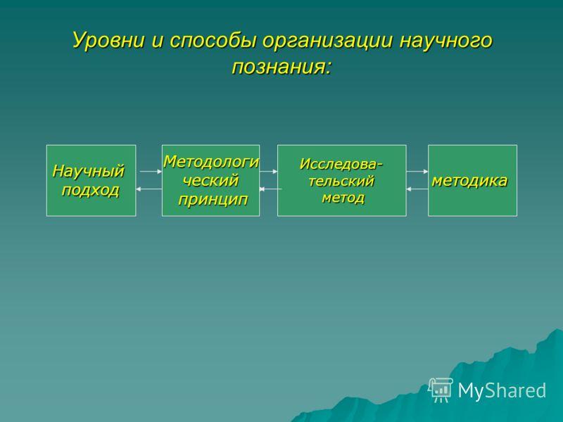 Уровни и способы организации научного познания: НаучныйподходМетодологический принцип принципИсследова-тельский метод методметодика