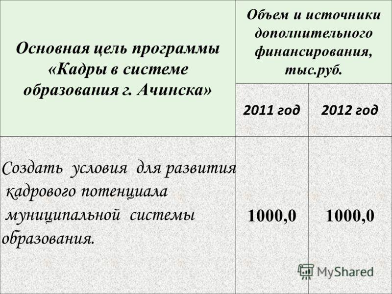 Основная цель программы «Кадры в системе образования г. Ачинска» Объем и источники дополнительного финансирования, тыс.руб. 2011 год2012 год Создать условия для развития кадрового потенциала муниципальной системы образования. 1000,0
