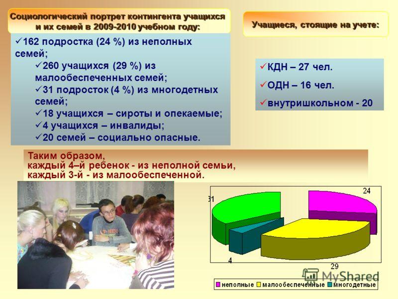 Социологический портрет контингента учащихся и их семей в 2009-2010 учебном году: Таким образом, каждый 4–й ребенок - из неполной семьи, каждый 3-й - из малообеспеченной. Учащиеся, стоящие на учете: КДН – 27 чел. ОДН – 16 чел. внутришкольном - 20 162