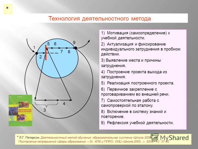 Технология деятельностного метода 1 2 56 9 8 3 4 7 1) Мотивация (самоопределение) к учебной деятельности. 2) Актуализация и фиксирование индивидуального затруднения в пробном действии. 3) Выявление места и причины затруднения. 4) Построение проекта в