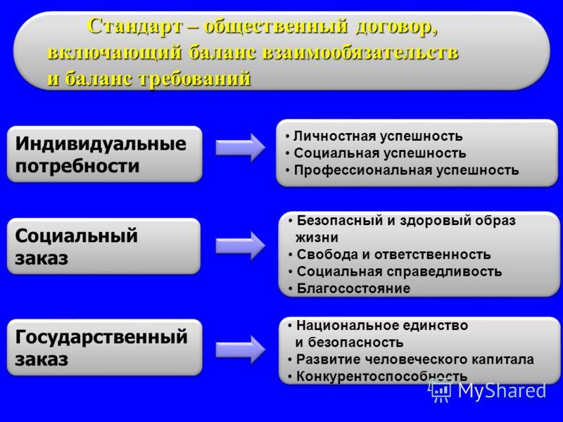 Стандарт – общественный договор, включающий баланс взаимообязательств включающий баланс взаимообязательств и баланс требований и баланс требований Стандарт – общественный договор, включающий баланс взаимообязательств включающий баланс взаимообязатель