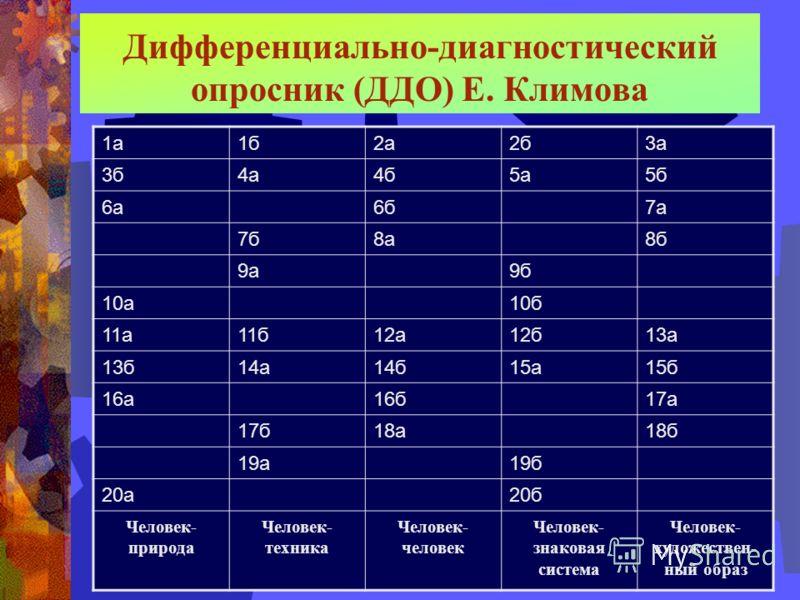 Дифференциально-диагностический опросник (ДДО) Е. Климова 1а1б2а2б3а 3б4а4б5а5б 6а6б7а 7б8а8б 9а9б 10а10б 11а11б12а12б13а 13б14а14б15а15б 16а16б17а 17б18а18б 19а19б 20а20б Человек- природа Человек- техника Человек- человек Человек- знаковая система Ч