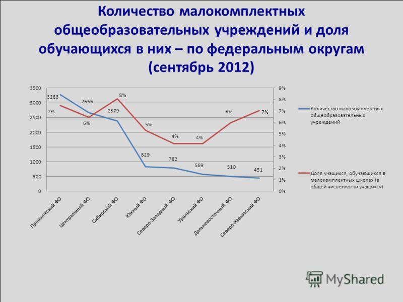 Количество малокомплектных общеобразовательных учреждений и доля обучающихся в них – по федеральным округам (сентябрь 2012)