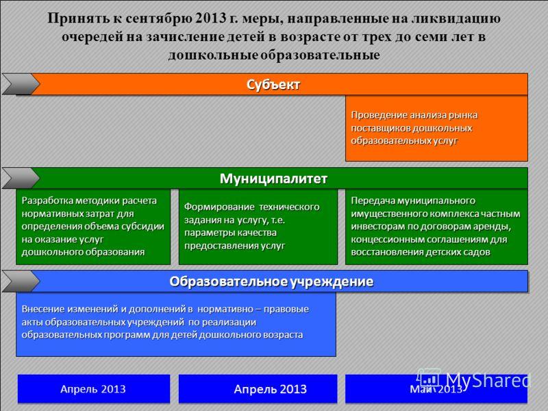 Принять к сентябрю 2013 г. меры, направленные на ликвидацию очередей на зачисление детей в возрасте от трех до семи лет в дошкольные образовательные Разработка методики расчета нормативных затрат для определения объема субсидии на оказание услуг дошк