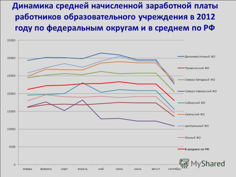 Динамика средней начисленной заработной платы работников образовательного учреждения в 2012 году по федеральным округам и в среднем по РФ