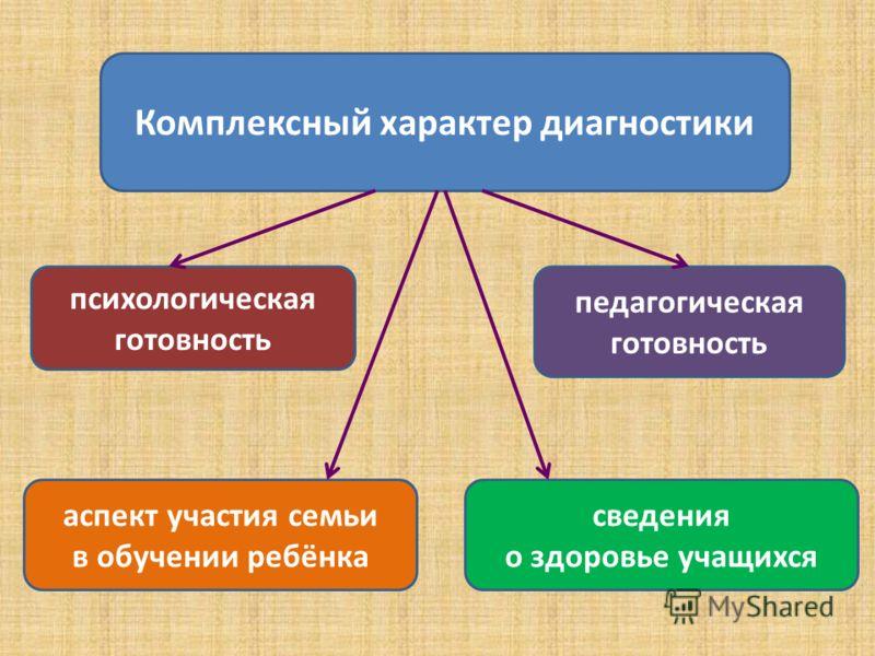 Комплексный характер диагностики психологическая готовность аспект участия семьи в обучении ребёнка педагогическая готовность сведения о здоровье учащихся
