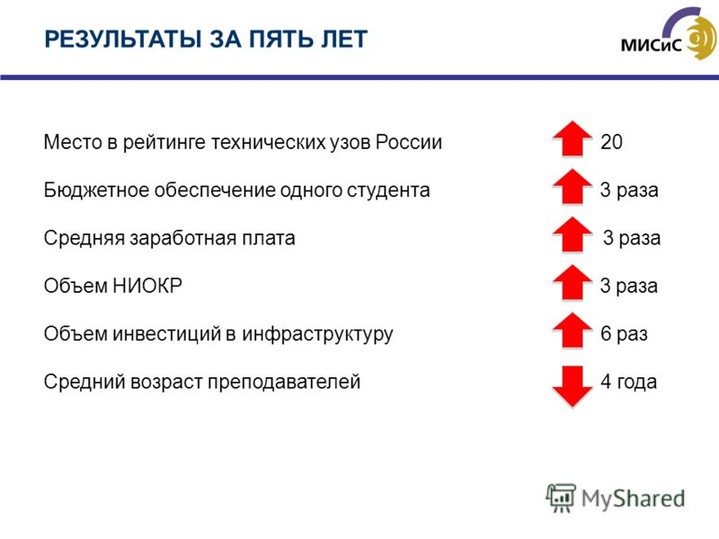 РЕЗУЛЬТАТЫ ЗА ПЯТЬ ЛЕТ Место в рейтинге технических узов России 20 Бюджетное обеспечение одного студента 3 раза Средняя заработная плата 3 раза Объем НИОКР 3 раза Объем инвестиций в инфраструктуру 6 раз Средний возраст преподавателей 4 года