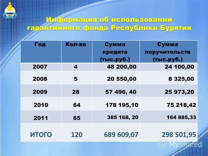 Информация об использовании гарантийного фонда Республики Бурятия