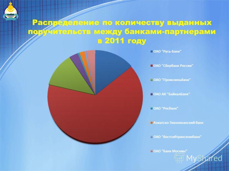 Распределение по количеству выданных поручительств между банками-партнерами в 2011 году