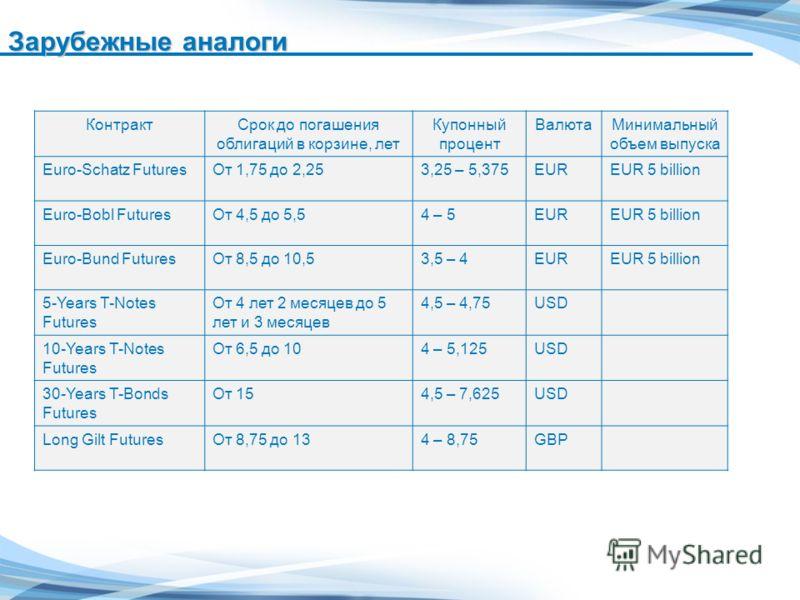 Зарубежные аналоги КонтрактСрок до погашения облигаций в корзине, лет Купонный процент ВалютаМинимальный объем выпуска Euro-Schatz FuturesОт 1,75 до 2,253,25 – 5,375EUREUR 5 billion Euro-Bobl FuturesОт 4,5 до 5,54 – 5EUREUR 5 billion Euro-Bund Future