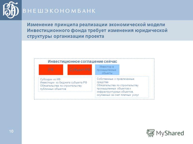 10 Изменение принципа реализации экономической модели Инвестиционного фонда требует изменения юридической структуры организации проекта РФСубъект РФ Инвестор в промышленные объекты Инвестиционное соглашение сейчас Субсидии из ИФ Инвестиции из бюджета