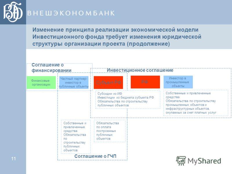 11 Изменение принципа реализации экономической модели Инвестиционного фонда требует изменения юридической структуры организации проекта (продолжение) РФ Инвестор в промышленные объекты Инвестиционное соглашение Собственные и привлеченные средства Обя