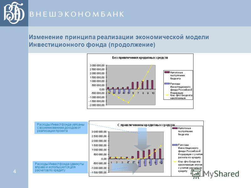 Изменение принципа реализации экономической модели Инвестиционного фонда (продолжение) 4 Расходы Инвестфонда увязаны с возникновением доходов от реализации проекта Расходы Инвестфонда сдвинуты вправо и используются для расчетов по кредиту