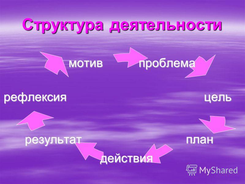Структура деятельности проблема цель план действия результат рефлексия мотив