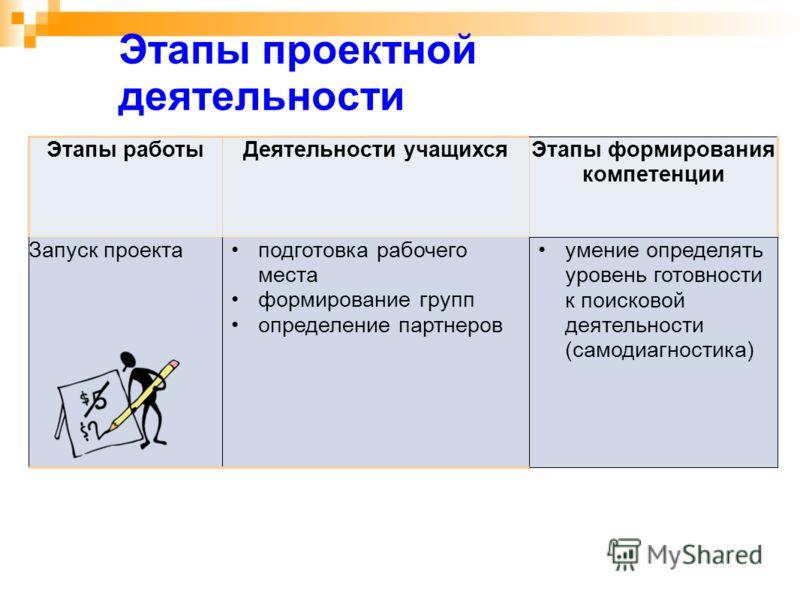 Этапы проектной деятельности Этапы работыДеятельности учащихсяЭтапы формирования компетенции Запуск проектаподготовка рабочего места формирование групп определение партнеров умение определять уровень готовности к поисковой деятельности (самодиагности