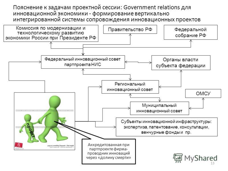 Пояснение к задачам проектной сессии: Government relations для инновационной экономики - формирование вертикально интегрированной системы сопровождения инновационных проектов 13 проект Аккредитованная при партпроекте фирма- проводник инноваций через