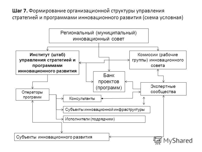 Формирование организационной