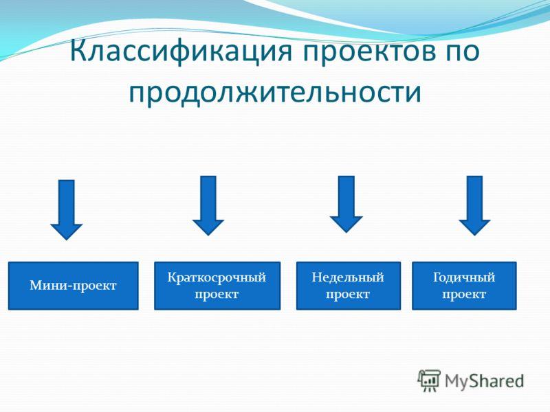 Классификация проектов по продолжительности Мини-проект Краткосрочный проект Недельный проект Годичный проект
