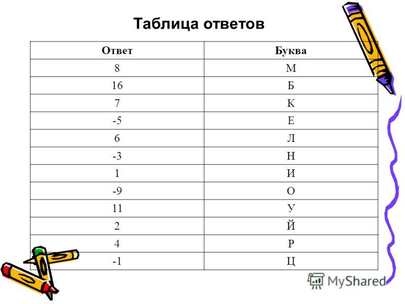 Таблица ответов ОтветБуква 8М 16Б 7К -5Е 6Л -3Н 1И -9О 11У 2Й 4Р Ц