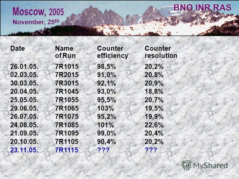 DateName Counter Counter of Run efficiencyresolution 26.01.05. 7R1015 98,5% 20,2% 02.03.05. 7R201591,0%20,8% 30.03.05. 7R301592,1%20,9% 20.04.05. 7R104593,0%18,8% 25.05.05. 7R105595,5%20,7% 29.06.05. 7R1065103%19,5% 26.07.05. 7R107595,2% 19,9% 24.08.