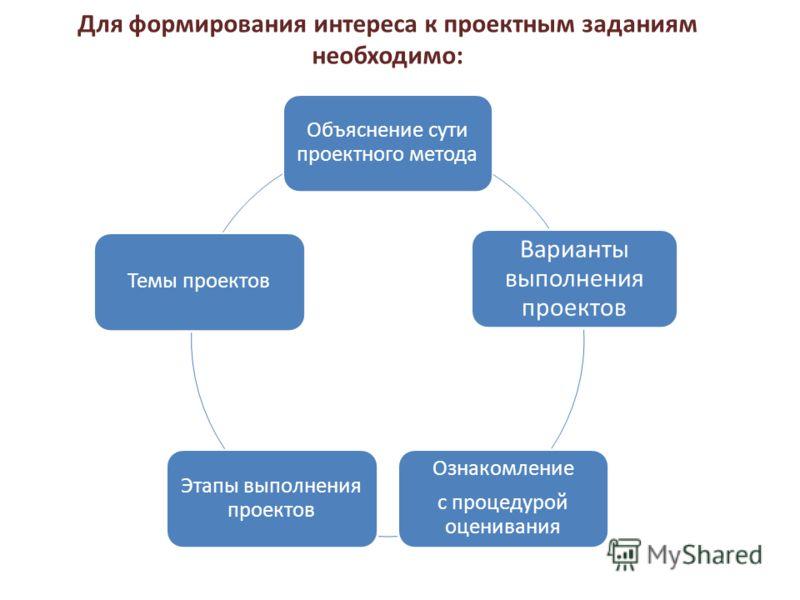 Для формирования интереса к проектным заданиям необходимо: Объяснение сути проектного метода Варианты выполнения проектов Ознакомление с процедурой оценивания Этапы выполнения проектов Темы проектов