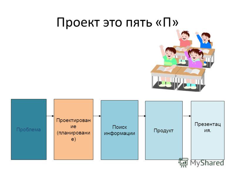 Проект это пять «П» Проблема Проектирован ие (планировани е) Поиск информации Продукт Презентац ия.