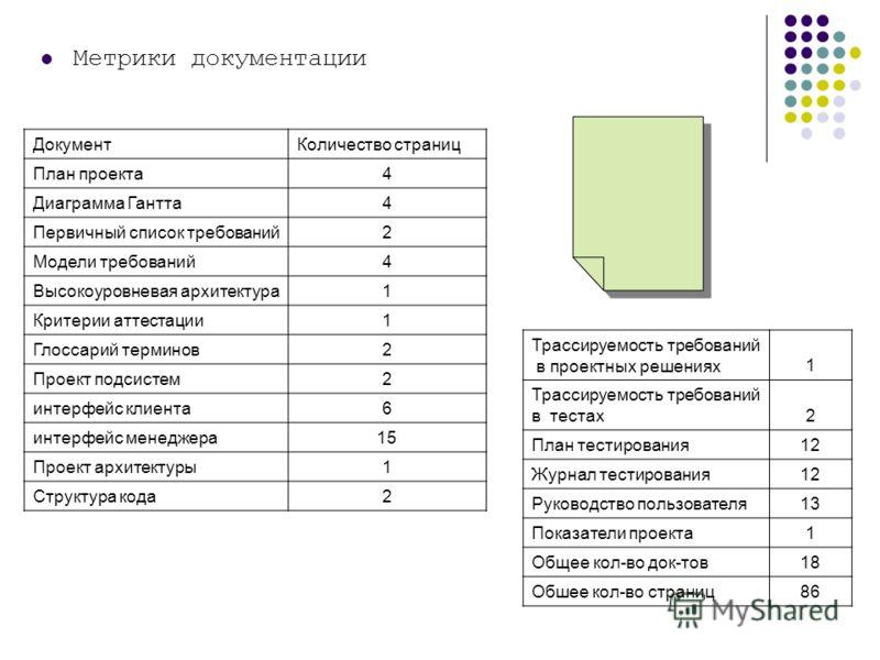 ДокументКоличество страниц План проекта4 Диаграмма Гантта4 Первичный список требований2 Модели требований4 Высокоуровневая архитектура1 Критерии аттестации1 Глоссарий терминов2 Проект подсистем2 интерфейс клиента6 интерфейс менеджера15 Проект архитек