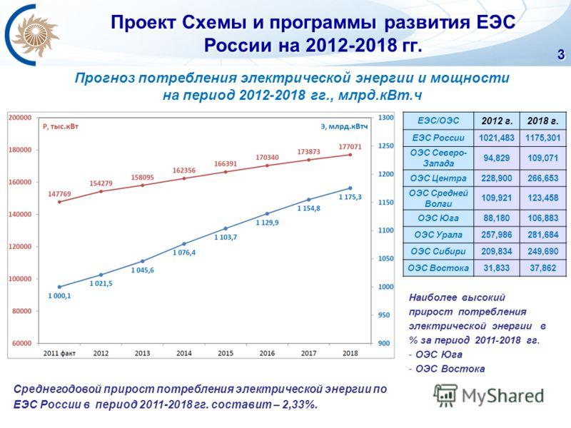 Проект Схемы и программы развития ЕЭС России на 2012-2018 гг. 3 Среднегодовой прирост потребления электрической энергии по ЕЭС России в период 2011-2018 гг. составит – 2,33%. ЕЭС/ОЭС 2012 г.2018 г. ЕЭС России1021,4831175,301 ОЭС Северо- Запада 94,829