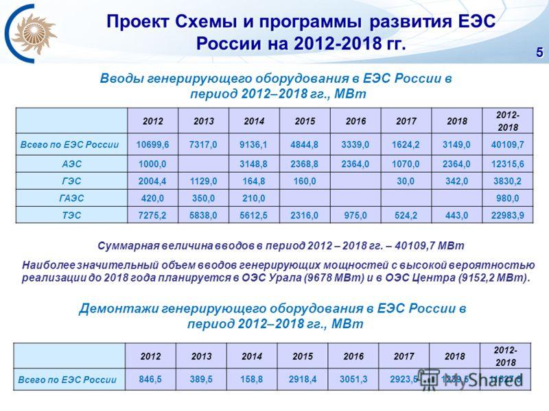 Проект Схемы и программы развития ЕЭС России на 2012-2018 гг. 5 2012201320142015201620172018 2012- 2018 Всего по ЕЭС России10699,67317,09136,14844,83339,01624,23149,040109,7 АЭС1000,0 3148,82368,82364,01070,02364,012315,6 ГЭС2004,41129,0164,8160,0 30