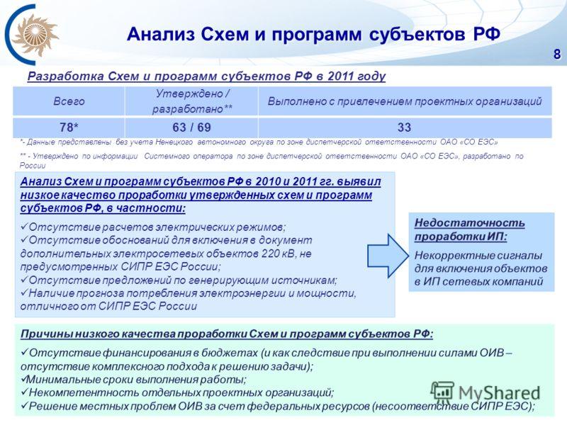 Анализ Схем и программ субъектов РФ 8 Всего Утверждено / разработано** Выполнено с привлечением проектных организаций 78*63 / 6933 Разработка Схем и программ субъектов РФ в 2011 году Анализ Схем и программ субъектов РФ в 2010 и 2011 гг. выявил низкое