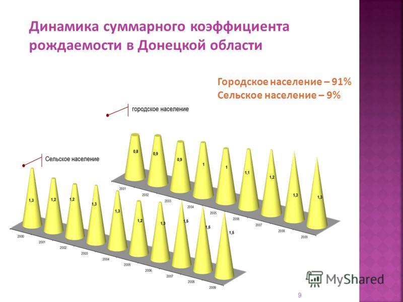 Городское население – 91% Сельское население – 9% Динамика суммарного коэффициента рождаемости в Донецкой области 9