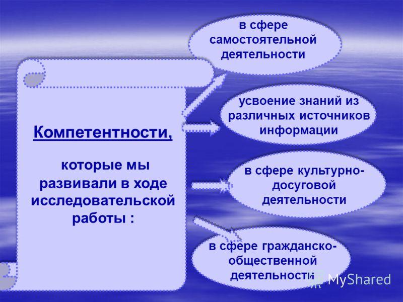 в сфере самостоятельной деятельности усвоение знаний из различных источников информации в сфере гражданско- общественной деятельности в сфере культурно- досуговой деятельности Компетентности, которые мы развивали в ходе исследовательской работы :