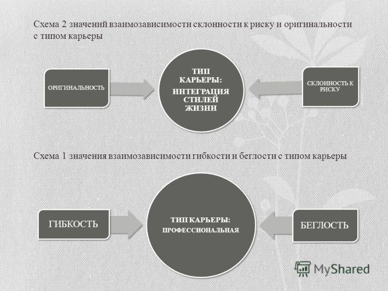 Схема 2 значений взаимозависимости склонности к риску и оригинальности с типом карьеры ТИП КАРЬЕРЫ: ИНТЕГРАЦИЯ СТИЛЕЙ ЖИЗНИ ОРИГИНАЛЬНОСТЬ СКЛОННОСТЬ К РИСКУ Схема 1 значения взаимозависимости гибкости и беглости с типом карьеры ТИП КАРЬЕРЫ: ПРОФЕССИ