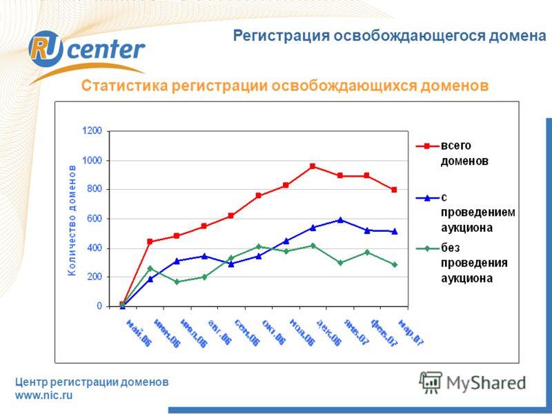 Регистрация освобождающегося домена Центр регистрации доменов www.nic.ru Статистика регистрации освобождающихся доменов